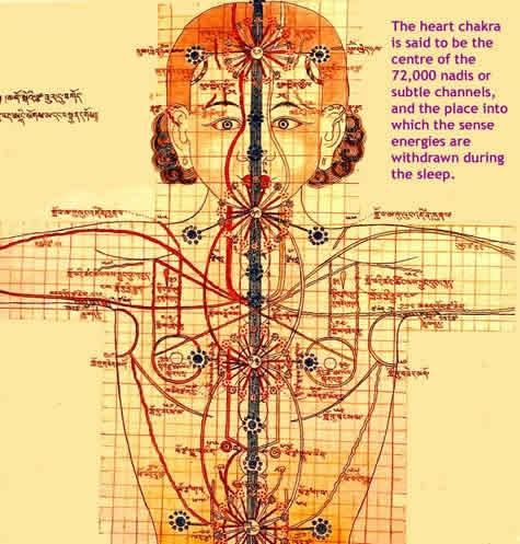 Galvenie enerģētiskie kanāli saskaņā ar tibetiešu tantras tradīciju